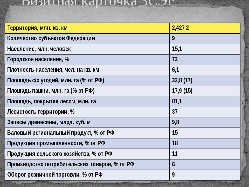 Визитная карточка ЗСЭР Территория, млн. кв. км 2,427 2 Количество субъектов Ф...
