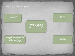What is a film for you? FILMS Plot People involved in film making Genres Spec