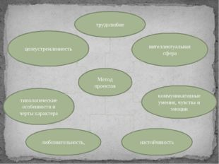 Метод проектов интеллектуальная сфера типологические особенности и черты хара