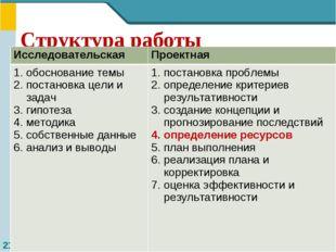 Структура работы ИсследовательскаяПроектная обоснование темы постановка цели