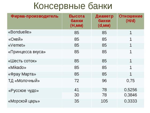 Консервные банки Фирма-производительВысота банки (H,мм)Диаметр банки (d,мм)...