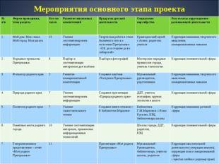 Мероприятия основного этапа проекта № п\пФорма проведения, тема разделаКол-