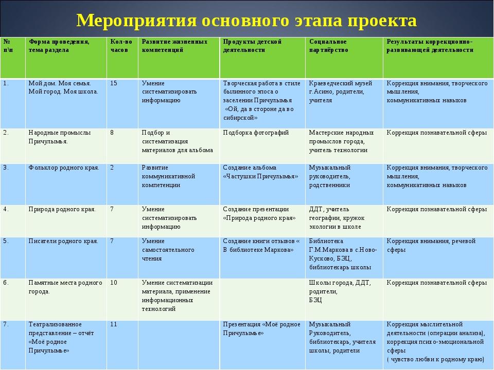 Мероприятия основного этапа проекта № п\пФорма проведения, тема разделаКол-...