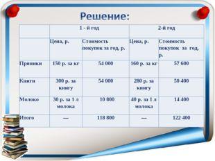 1 - й год2-й год Цена, p.Стоимость покупок за год, р.Цена, р.Стоимо
