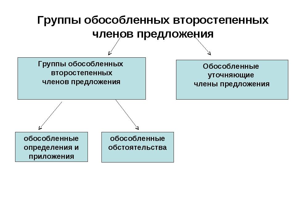 Группы обособленных второстепенных членов предложения Обособленные уточняющи...