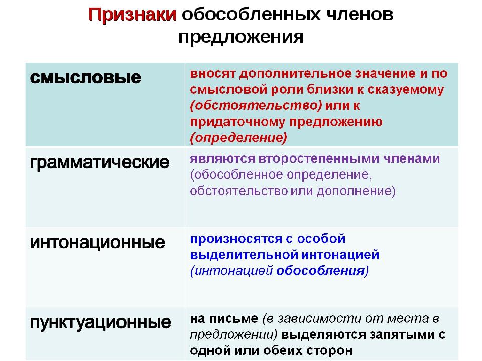 Признаки обособленных членов предложения