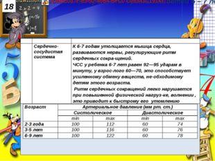 18 № Параметр Краткая характеристика 3. Сердечно-сосудистая система К 6-7 год