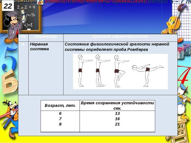 22 № Параметр Краткая характеристика 4. Нервная система Состояние физиологиче...