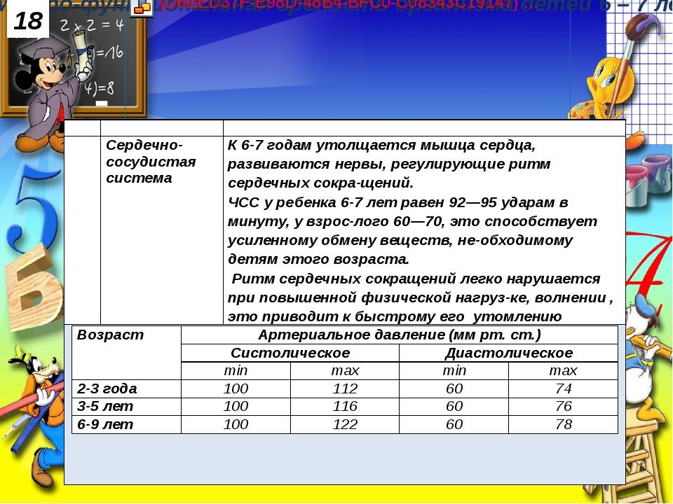 18 № Параметр Краткая характеристика 3. Сердечно-сосудистая система К 6-7 год...