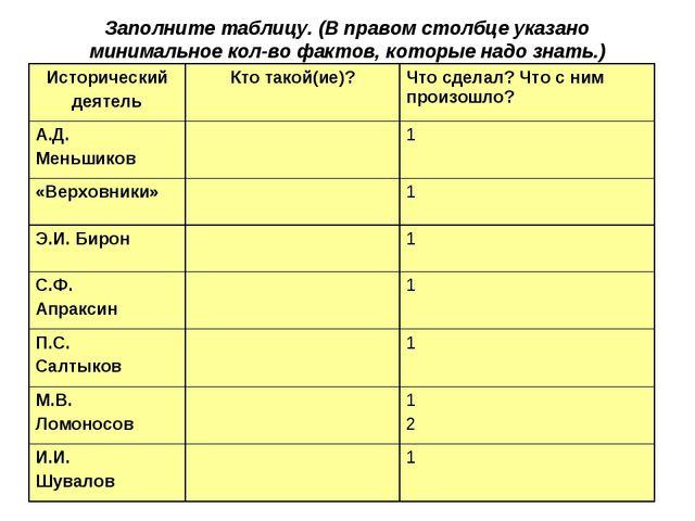 Заполните таблицу. (В правом столбце указано минимальное кол-во фактов, котор...