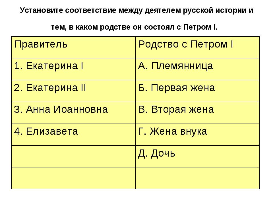 Установите соответствие между деятелем русской истории и тем, в каком родстве...