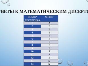 ОТВЕТЫ К МАТЕМАТИЧЕСКИМ ДИСЕРТИКАМ НОМЕР ДЕСЕРТИКА ОТВЕТ 1 А 2 В 3 Б 4 Б 5 В