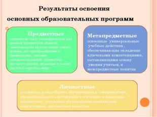 Результаты освоения основных образовательных программ Предметные освоенный о