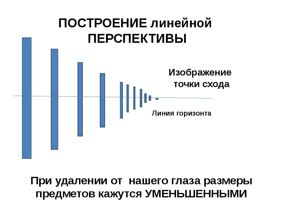 Линия горизонта Изображение точки схода ПОСТРОЕНИЕ линейной ПЕРСПЕКТИВЫ При...