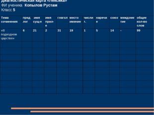 Диагностическая карта «Лексика» ФИ ученика Копылов Рустам Класс 5 Тема сочине