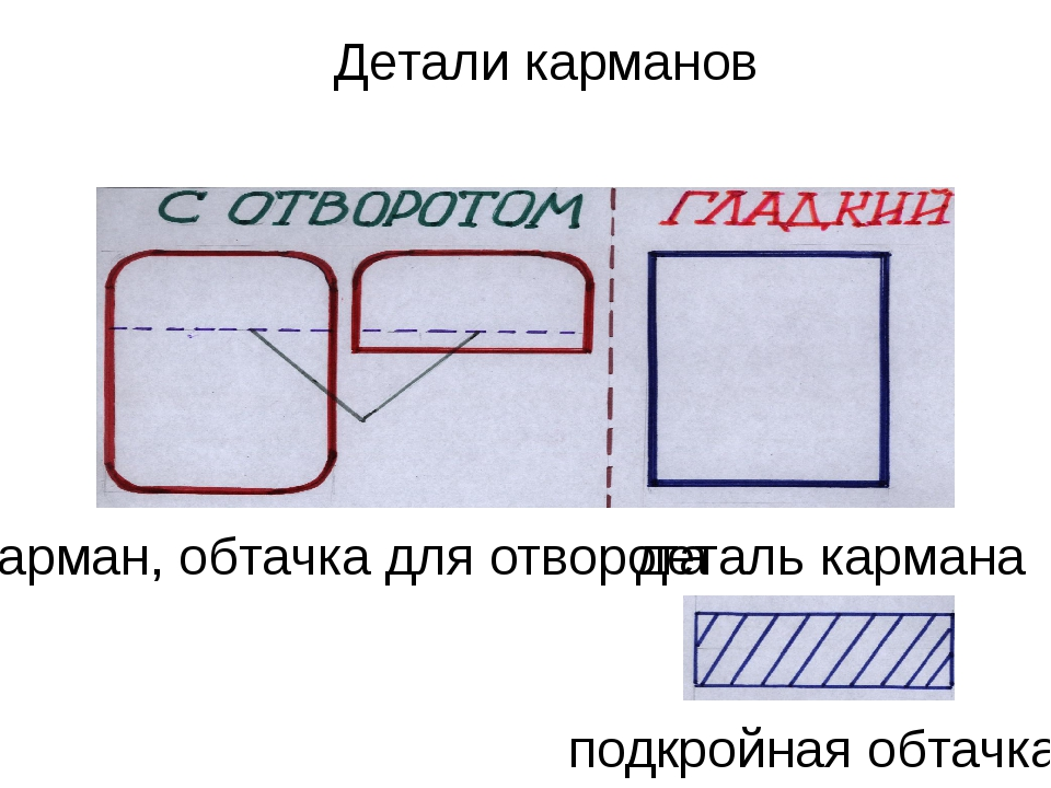 Детали карманов карман, обтачка для отворота деталь кармана подкройная обтачка
