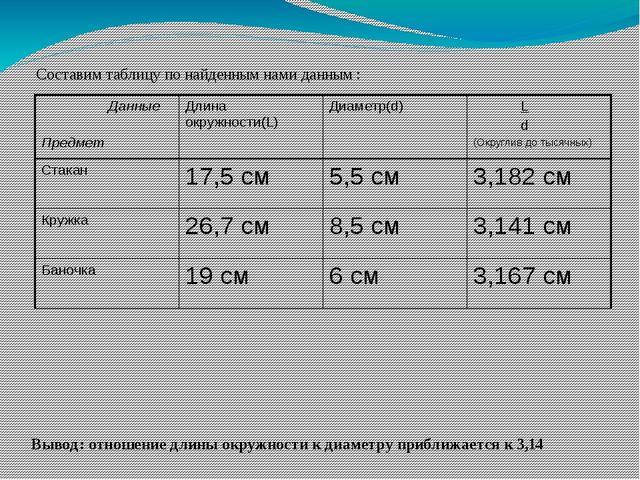 Составим таблицу по найденным нами данным : Вывод: отношение длины окружности...