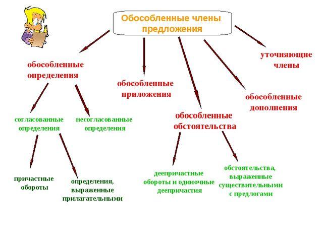 Обособленные члены предложения обособленные определения согласованные определ...