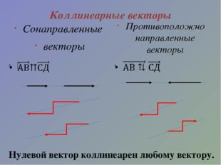 Коллинеарные векторы Сонаправленные векторы Противоположно направленные векто