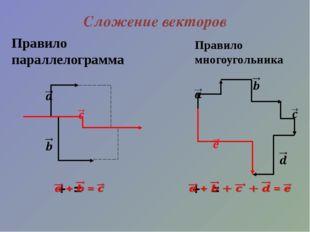 Сложение векторов Правило параллелограмма Правило многоугольника