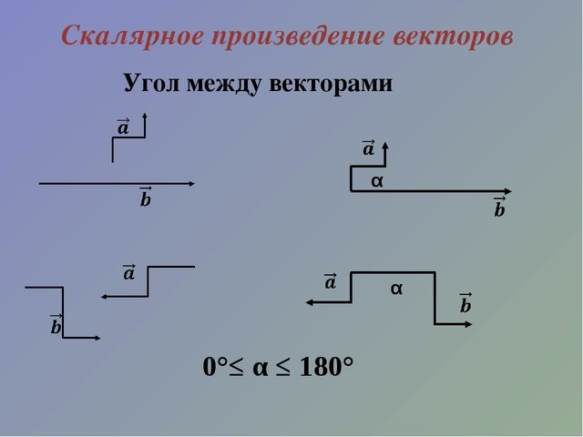 Скалярное произведение векторов Угол между векторами α α 0°≤ α ≤ 180°