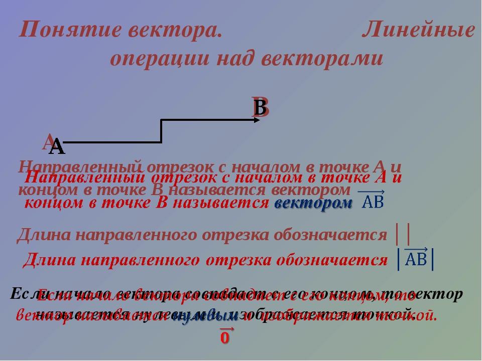 Понятие вектора. Линейные операции над векторами