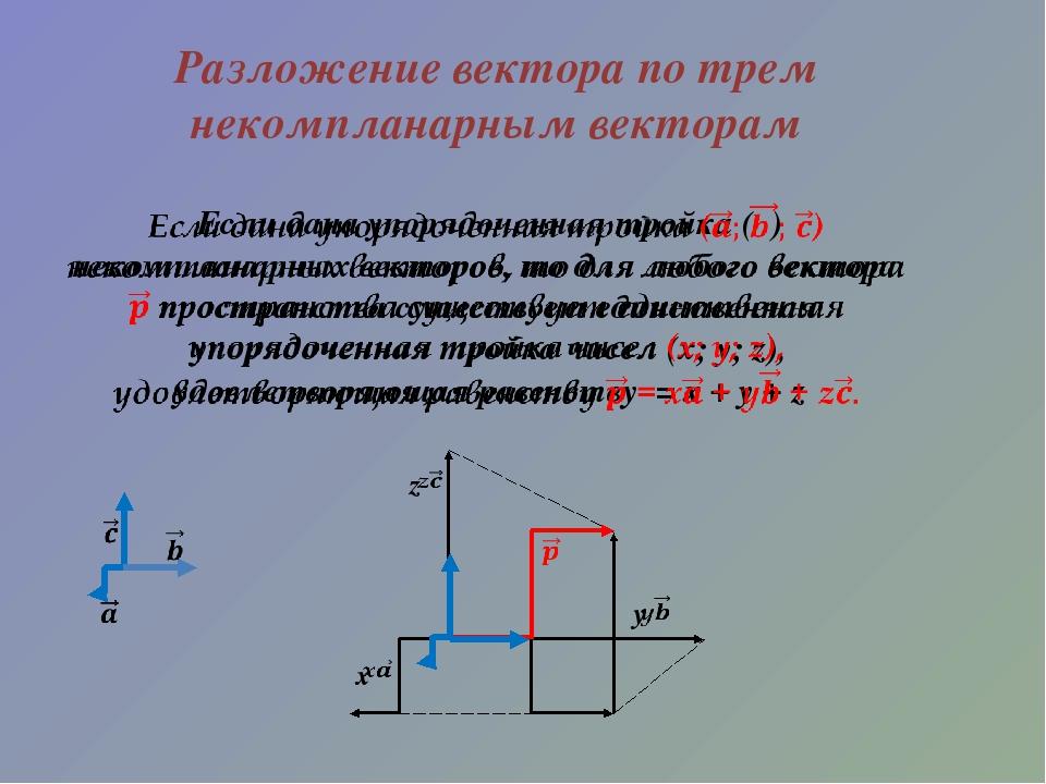 Разложение вектора по трем некомпланарным векторам