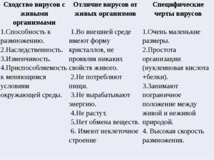 Сходство вирусов сживыми организмами Отличие вирусов отживых организмов Специ