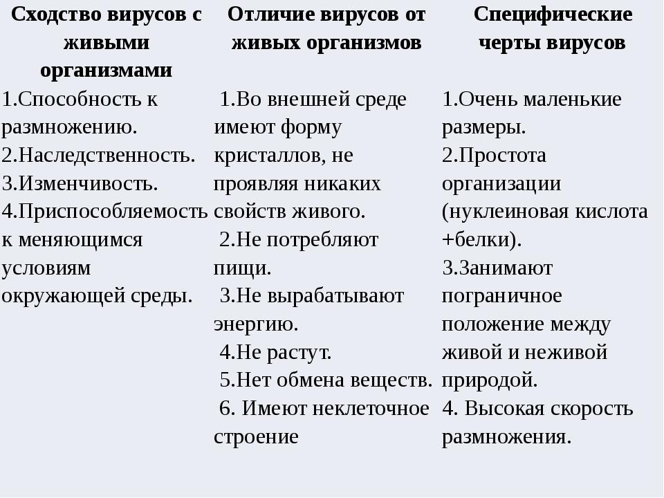 Сходство вирусов сживыми организмами Отличие вирусов отживых организмов Специ...
