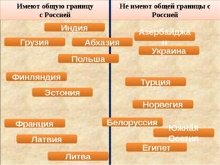Имеют общую границу с Россией Не имеют общей границы с Россией Азербайджан П