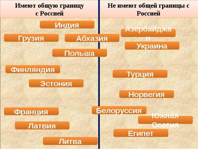 Имеют общую границу с Россией Не имеют общей границы с Россией Азербайджан П...