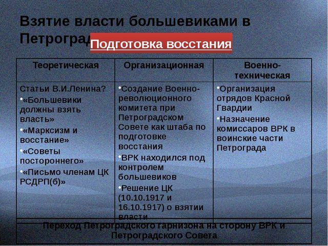 Взятие власти большевиками в Петрограде Подготовка восстания Теоретическая О...