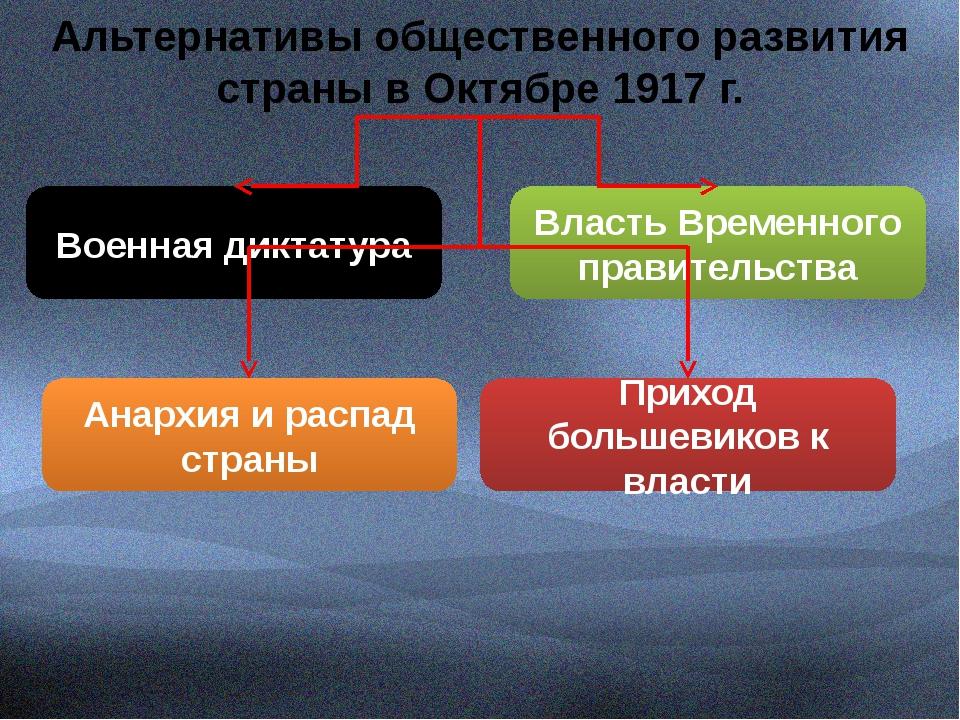 Альтернативы общественного развития страны в Октябре 1917 г. Военная диктату...