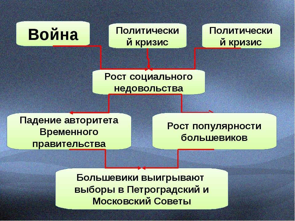 Война Политический кризис Политический кризис Рост социального недовольства...