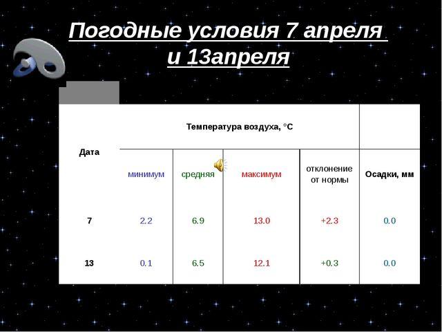 Погодные условия 7 апреля и 13апреля Погодные условия 7 апреля и 13апреля...