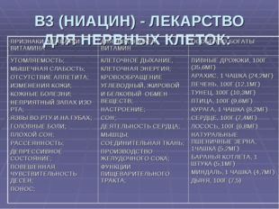 В3 (НИАЦИН) - ЛЕКАРСТВО ДЛЯ НЕРВНЫХ КЛЕТОК: ПРИЗНАКИ НЕХВАТКИ ВИТАМИНАДЛЯ ЧЕ