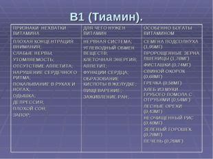 B1 (Тиамин). ПРИЗНАКИ НЕХВАТКИ ВИТАМИНАДЛЯ ЧЕГО НУЖЕН ВИТАМИН ОСОБЕННО БОГ
