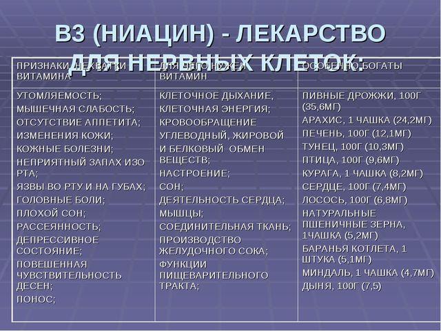 В3 (НИАЦИН) - ЛЕКАРСТВО ДЛЯ НЕРВНЫХ КЛЕТОК: ПРИЗНАКИ НЕХВАТКИ ВИТАМИНАДЛЯ ЧЕ...