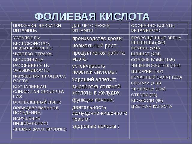 ФОЛИЕВАЯ КИСЛОТА ПРИЗНАКИ НЕХВАТКИ ВИТАМИНАДЛЯ ЧЕГО НУЖЕН ВИТАМИН ОСОБЕННО...