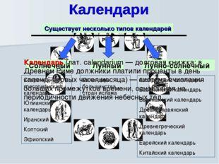 Существует несколько типов календарей Солнечный Лунный Лунно-солнечный Календ