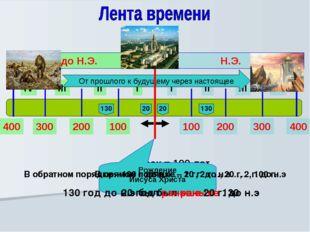 I II III IV I II III IV Н.Э. до Н.Э. 100 200 300 400 100 200 300 400 - 1 век