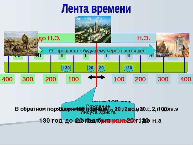 I II III IV I II III IV Н.Э. до Н.Э. 100 200 300 400 100 200 300 400 - 1 век...