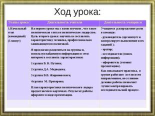 Ход урока: Этапы урока Деятельность учителя Деятельность учащихся 1.Начальный