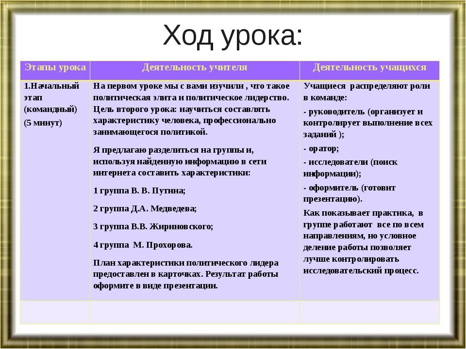 Ход урока: Этапы урока Деятельность учителя Деятельность учащихся 1.Начальный...