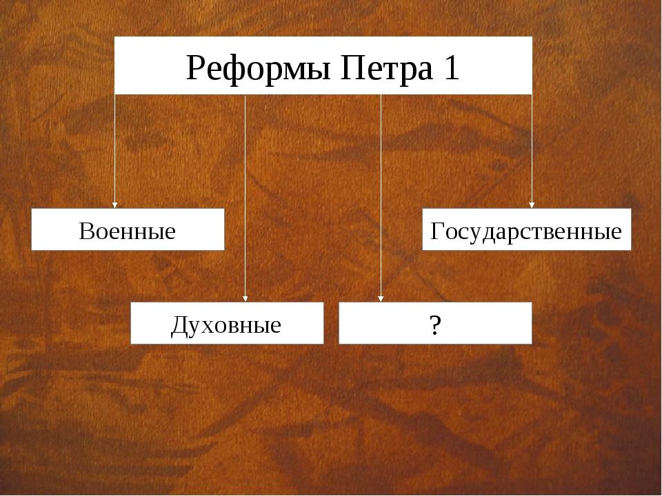Реформы Петра 1 Военные Государственные Духовные ?