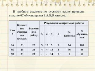 В пробном экзамене по русскому языку приняли участие 67 обучающихся 9 А,Б,В к
