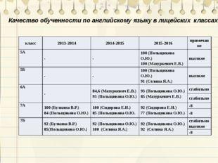 Качество обученности по английскому языку в лицейских классах класс 2013-2014