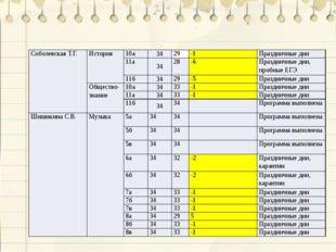 Соболевская Т.Г. История 10а 34 29 -1 Праздничные дни 11а 34 28 -6 Праздничны