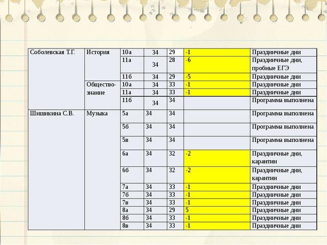 Соболевская Т.Г. История 10а 34 29 -1 Праздничные дни 11а 34 28 -6 Праздничны...