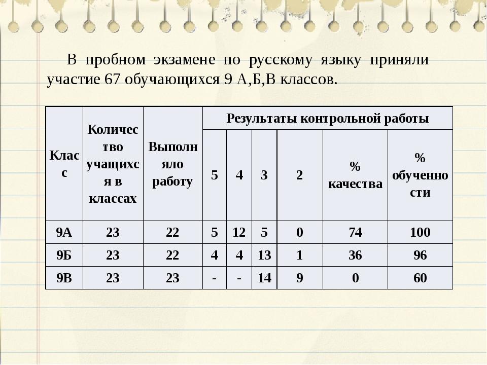 В пробном экзамене по русскому языку приняли участие 67 обучающихся 9 А,Б,В к...